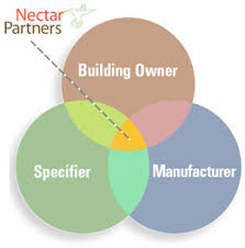 Sustainable Building Solutions Nectar Partners Accelerating The Adoption Of Sustainable