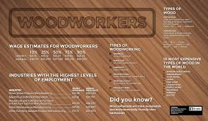Different Types Of Wood Joints And Their Uses by How To Become A Woodworker Theartcareerproject Com