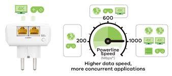 pla5256 1000 mbps powerline pass thru 2 port gigabit ethernet