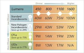 what is the difference between led and incandescent light bulbs comparison charts for incandescent cfl and led bulbs tom remus