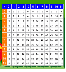 15 Multiplication Table Multiplication Table 1 10 Printable 6 Funnycrafts