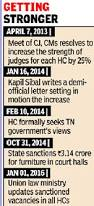 madras hc judge strength increased to 75 times of india