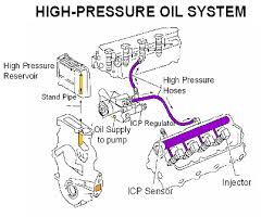 no oil pressure from hpop ford truck enthusiasts forums