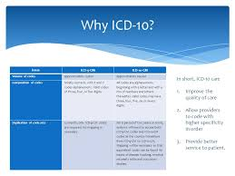 Icd 9 Conversion Table Icd 10 Practice Insight Readiness Presented By Jim Goerlich U2013 Vp