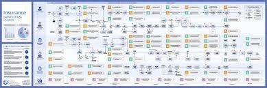 lp insurance 03 process research u0026 optimization