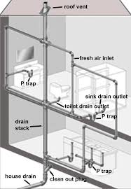 Home Remedies For Clogged Tub Drains by A Clogged Plumbing Stack Can Affect Many Of Your Fixtures