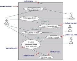 membuat use case skenario mengenal use case diagram about blogging tutorials information