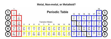 Metalloids On The Periodic Table Metals Nonmetals And Metalloids