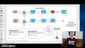 lean six sigma value stream mapping youtube