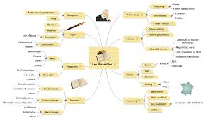 Mind Map Examples Les Miserables Matchware Examples