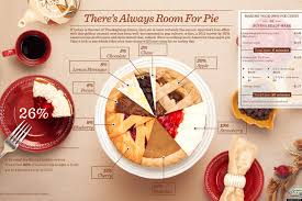 funny thanksgiving photo the most popular pies to have on thanksgiving through a pie pie