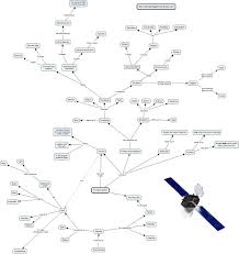 Constellations Worksheets Solar System 6th Grade Worksheets Page 2 Pics About Space