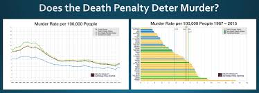 murder rates death penalty information center
