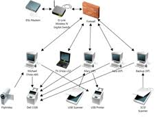 Home Wireless Network Design Picking The Right Technologies For - Home office network design