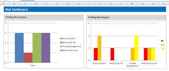 creating an it risk dashboard in excel u2013 risk3sixty llc