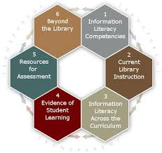 51 best information literacy hooray images on