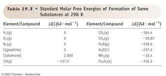Standard Entropy Change Table 15 2 Entropy And Spontaneity Ib Chemistry Ellesmere College