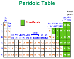 Metalloids On The Periodic Table Non Metals Non Metal Elements Chemistry Tutorcircle Com