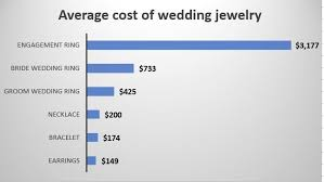 wedding expenses see michigan communities with highest lowest average wedding