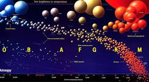 imagenes universo estelar clasificación estelar universo blog