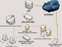 good home network design small office stunning small office firewall faraday road high