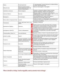 systemic toxic drugs u2013 nclex rn guide