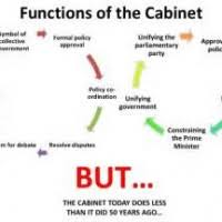 The Cabinet In Government Everdayentropy Com Everday And Tropy Part 1498