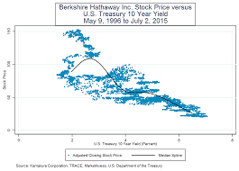 Data Centers Berkshire 2 Title Berkshire Hathaway Property And Casualty Insurance Stock Prices