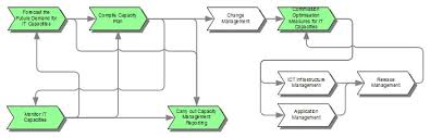 capacity management itil v2 it process wiki