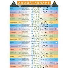 laminated aromatherapy wall chart eos n herbs pinterest