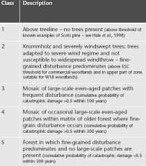 commercial risk model modelled disturbance classes using forestgales wind risk model for