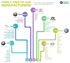 family tree of car manufacturers infographics
