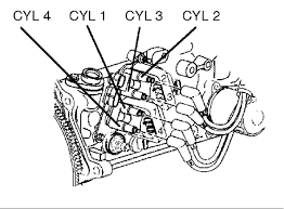 what is the spark plug wire arrangement order at the coil end and