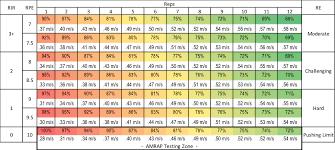 Increase Bench Press Chart The Autoregulation Book Of Methods Kabuki Strength