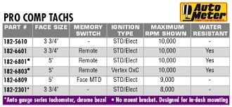 auto meter 5610 pro comp air core pedestal tachometer 10k rpm 3 3 4