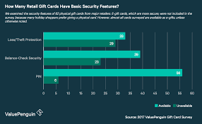 gift cards for less gift cards from more secure to less secure valuepenguin