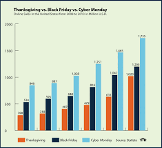 thanksgiving vs black friday vs cyber monday visual ly