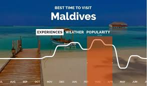 when is the best time of year to visit the maldives quora