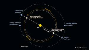 the orbit of venus how long is a year on venus universe today