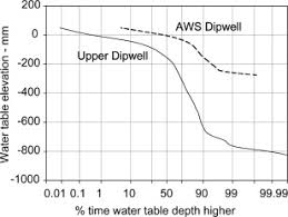 Define Water Table Water Table Variability And Runoff Generation In An Eroded