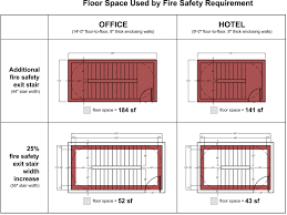 city planning commission oks plan for high rise evacuation