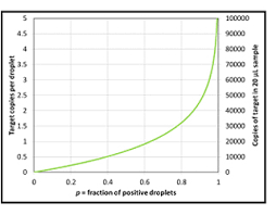 absolute quantification of pcr targets applications