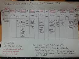 Value Stream Map Using Value Stream Maps U2013 James King