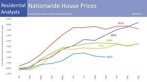 uk growth slows london house prices fall u2013 as it happened
