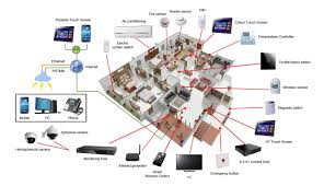 Home Layout Read About How Smart Home Technology Is On The Increase And Will
