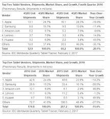 black friday amazon tablet 35 tablet market u0027spiraling decline u0027 continues apple remains no 1
