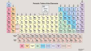 periodic table 6th grade luxury periodic table 6th grade periodik tabel