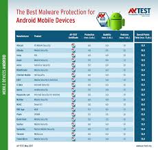 antivirus for android best antivirus for android