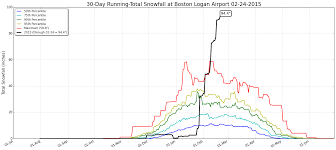 Map Of Boston Logan Airport by Sam Lillo Misc