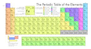 what is the modern periodic table file periodic table large png wikimedia commons